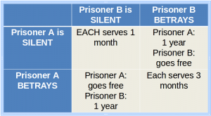 Prisoners dilemma 01