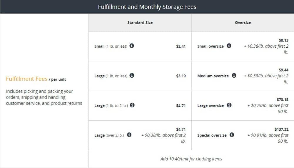 fulfillment and monthly storage fees